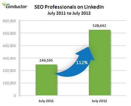 Augmentation du terme 'seo' dans le profil Linkedin