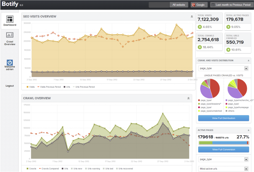 dashboard de Botify