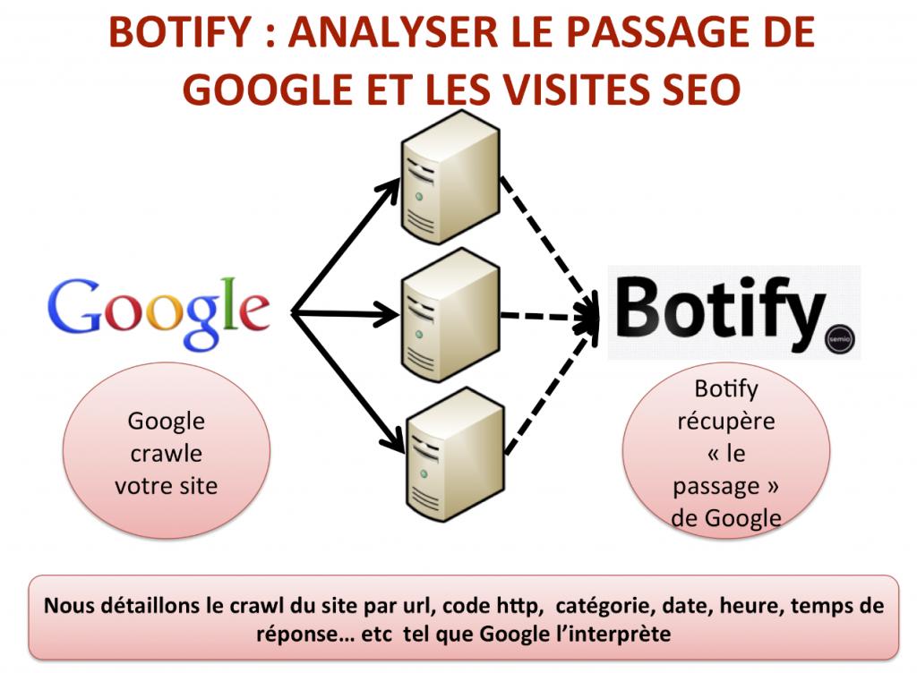 Analyse du passage de Google par Botify