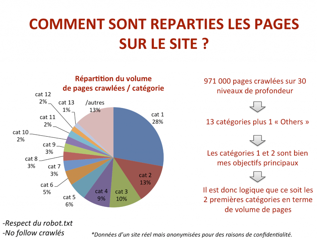 repartition pages - Botify